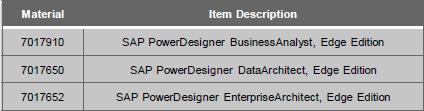 SAP Material