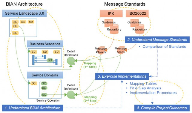 BIAN Architecture - Message standards