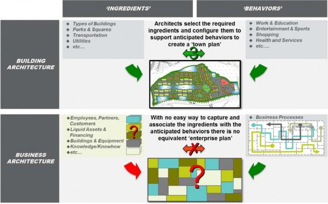 BIAN Framework